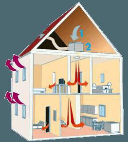 humidite-sudtraitement